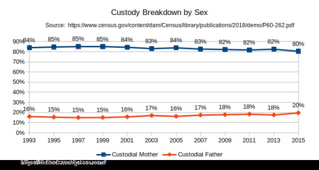2015_custody_breakdown_sex